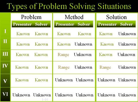 give an example of problem solving